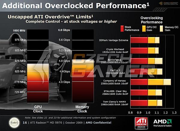 AMD-ATi: Radeon HD 5970 gezegenin en hızlı ekran kartı! İşte bazı test sonuçları