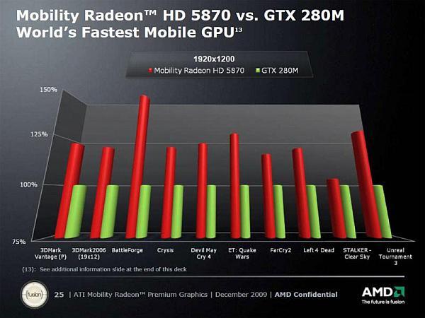 Ve DirectX 11 dizüstüne geldi; İşte ATi Mobility Radeon HD 5000 serisi