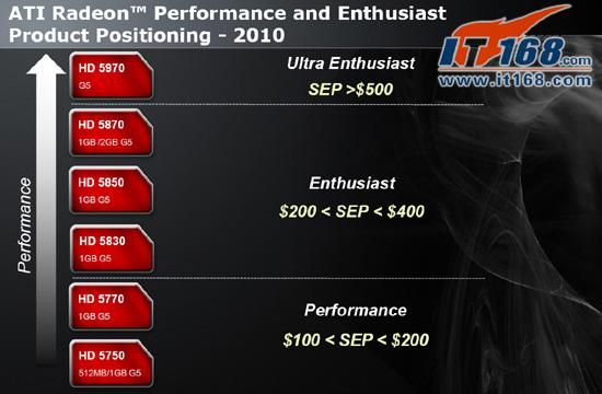 ATi Radeon HD 5830 resmi detaylarıyla birlikte gün ışığına çıktı