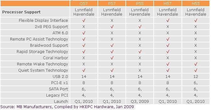 Intel'in yeni nesil 5 serisi yonga setlerinde Braidwood desteği olmayabilir