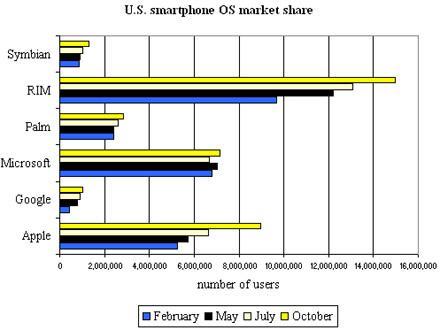 iPhone OS, Amerika'da Windows Mobile'ı geride bırakmayı başardı
