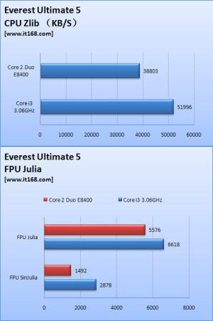 Intel'in 3.06GHz'de çalışan 32nm Clarkdale işlemcisi test edildi