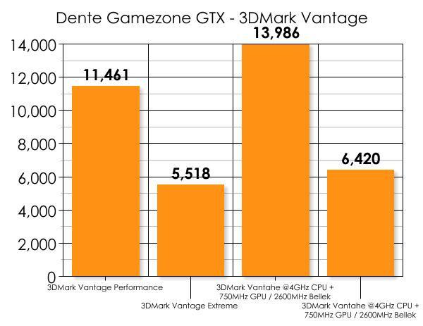 Dente'nin Core i5 işlemcili oyuncu bilgisayarına yakından bakıyoruz; Gamezone GTX