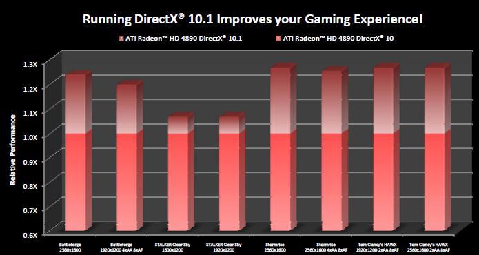 AMD-ATi: DirectX 10.1 ile %30'a yakın performans artışı mümkün!