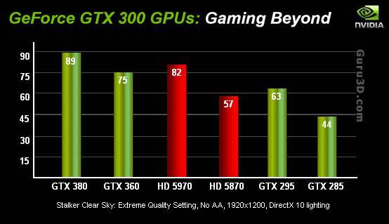GeForce GTX 360 ve GTX 380'in test sonuçlarıyla ilgili tartışmalar bitmiyor