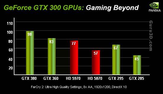 GeForce GTX 380, ATi HD 5970'ten daha mı hızlı ?
