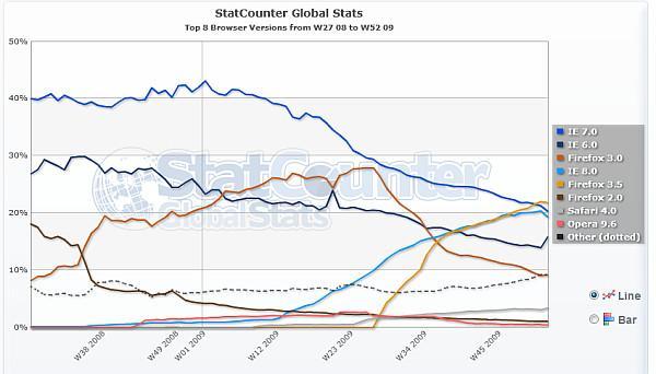 Araştırma: Firefox 3.5 en çok kullanılan internet tarayıcısı!