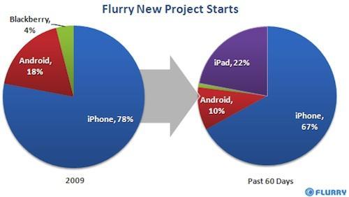 Uygulama alanında iPhone ve Android düşüşte, iPad ise yükselişte