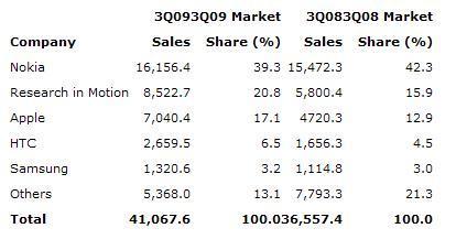 Araştırma: Akıllı telefon pazarında ilk üç; Nokia-RIM-Apple