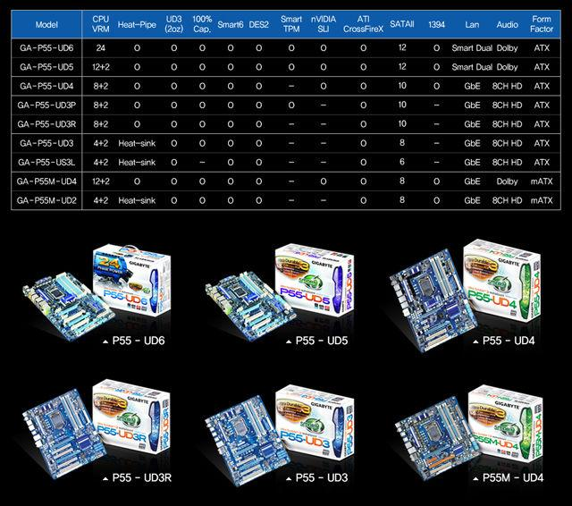 Gigabyte P55 yonga setli 9 yeni anakart lanse edecek