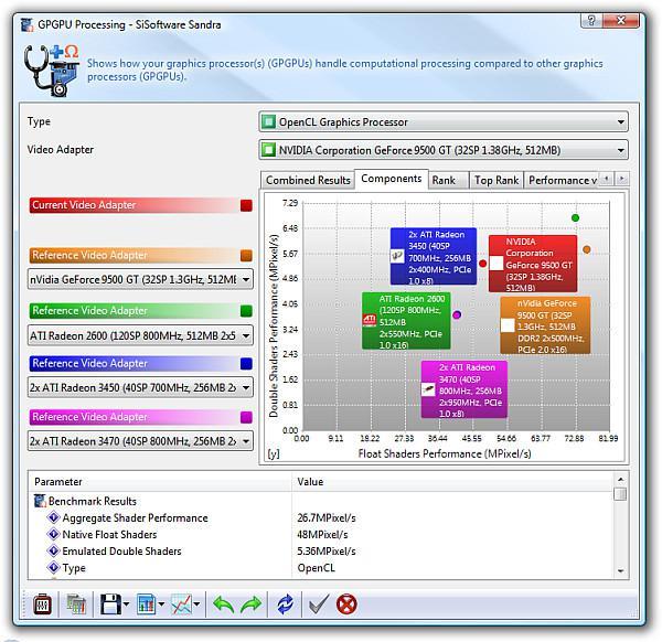 SiSoftware 2010 GPGPU testleriyle birlikte geldi