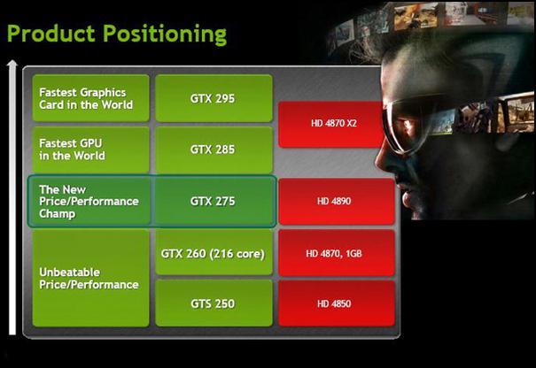 GeForce GTX 275 lanse edildi! Hedef; HD 4890