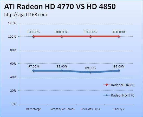 Ön değerlendirme; Radeon HD 4770 (40nm), Radeon HD 4850'ye karşı