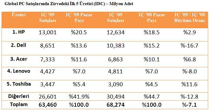 Global PC satışlarında ilk çeyrek sonuçları ve üreticiler ligindeki son durum