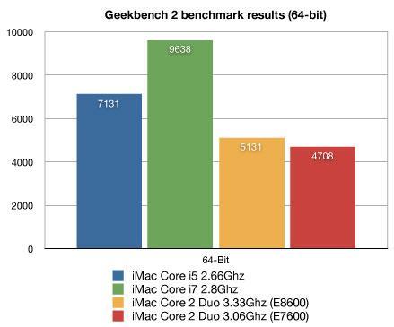i7'li iMac'in Geekbench 2 test sonucu: 9638 puan