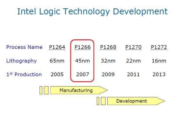 Intel 2013'te 16nm üretim teknolojisine geçmeyi planlıyor