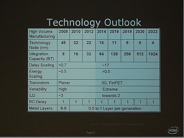 Intel 2022 yılında 4nm üretim teknolojisine geçmeyi planlıyor