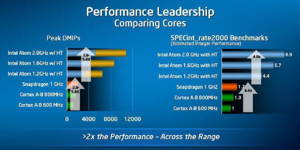 Intel Inside cep telefonları geliyor