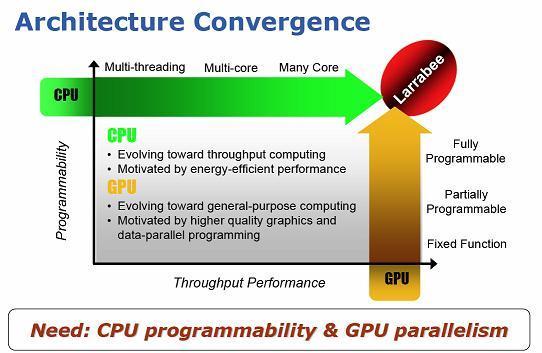 Intel Larrabee tabanlı entegre grafik çözümleri de planlıyor