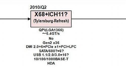 Intel X68 çipsetini ikinci çeyrekte duyurabilir