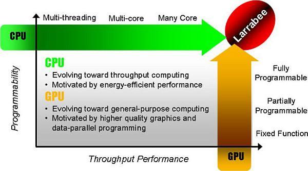 Intel'in Larrabee'yi ertelemesi, AMD ve Nvidia'nın hisse değerlerini yükseltti