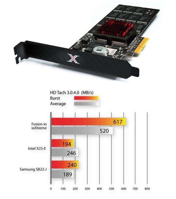 Fusion-io, Fatal1ty ile işbirliğine giderek oyuncular için yeni SSD hazırladı