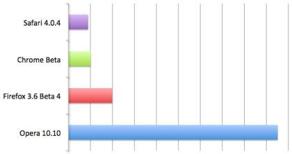 Mac platformunun en iyi ikinci tarayıcısı: Chrome for Mac