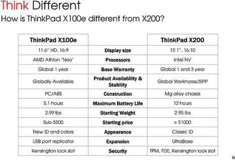 Lenovo'nun ThinkPad serisi yeni netbook modelleri detaylandı