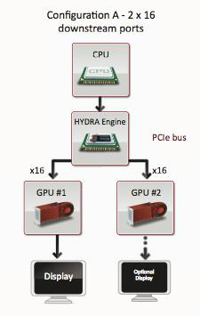ATi Crossfire ve Nvidia SLI teknolojileri tarihe mi karışıyor; Lucid Hydra iş başında!