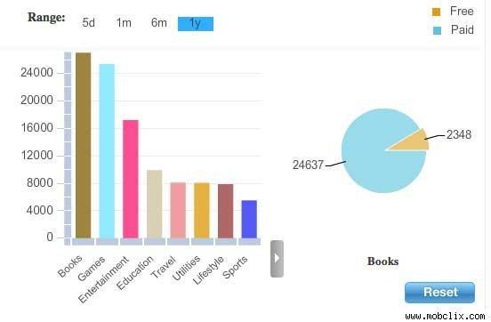 AppStore'daki elektronik kitap sayısı, oyunları geçti