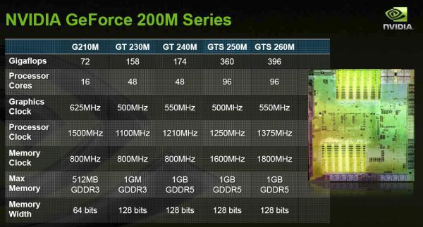 Ve Nvidia'dan DirectX 10.1 destekli GPU'lar