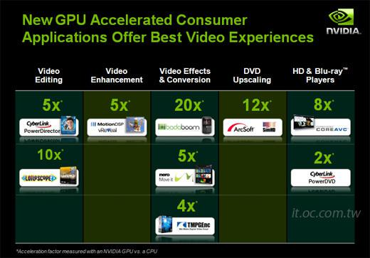 Nvidia: DirectX Compute ile Windows 7 altında daha etkin GPU kullanımı
