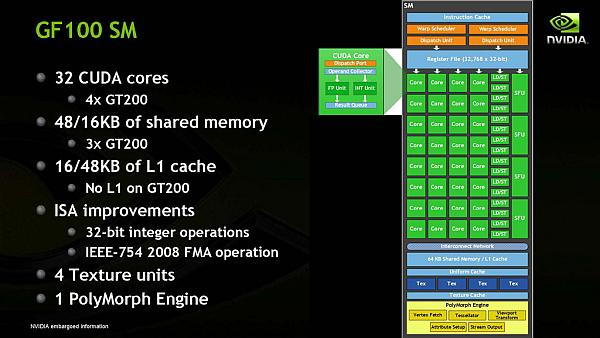 Nvidia Fermi mimarisi: Oyuncu kimliğiyle GF100 GPU'su