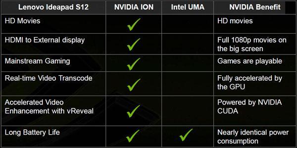 Lenovo IdeaPad S12; Nvidia ION tabanlı ilk netbook