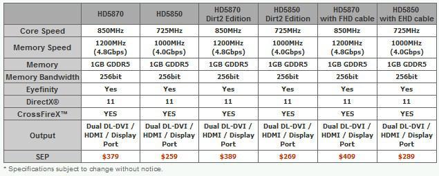 PowerColor DirectX 11 destekli 6 yeni ekran kartını kullanıma sunuyor