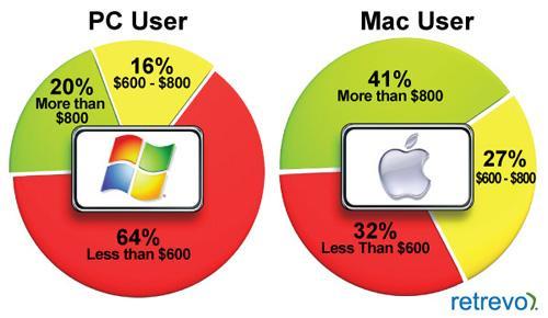 Araştırma: Apple Mac Tablet'i 600 dolardan piyasaya sürmeli