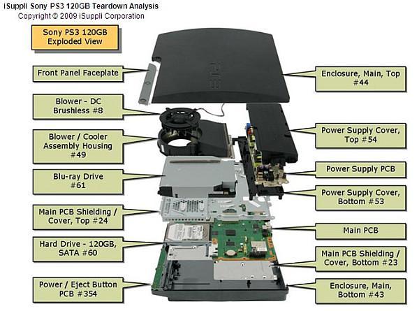 İşte PlayStation 3 Slim'in üretim maliyeti