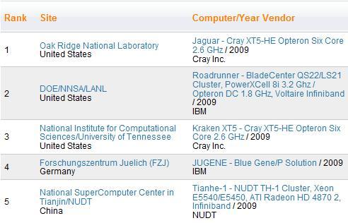 TOP500 listesi güncellendi: Dünyanın en güçlü bilgisayarı AMD tabanlı Jaguar