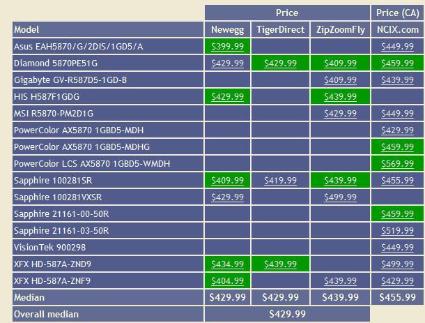ATi Radeon HD 5850 ve 5870 için fiyat ve bulunabilirlik araştırması
