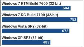 Windows 7 Vistadan daha mı hızlı?