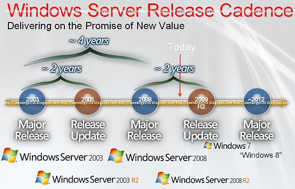 Bir kez daha doğrulandı: Windows 8 2012'de geliyor
