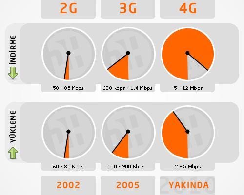 Dosya konusu: 4G nedir?