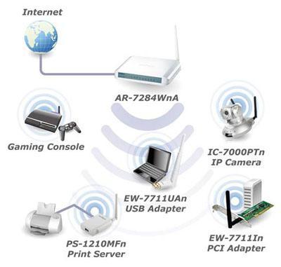 Edimax 7284WnA Wireless 150Mbps ADSL 2/2+ Modemi Türkiye'de satışa sunuldu..!