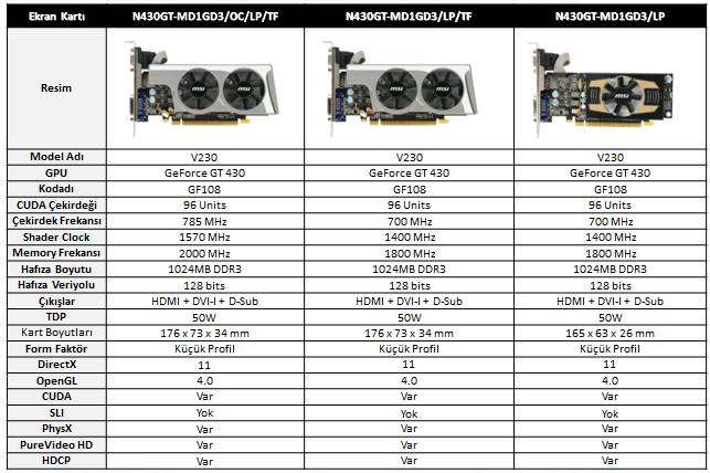MSI'dan Dünya'nın İlk Çift Voltaj Artırma Özellikli GT 430 Ekran Kartı