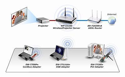 Edimax WP-S1100 Projeksiyon Sunucu