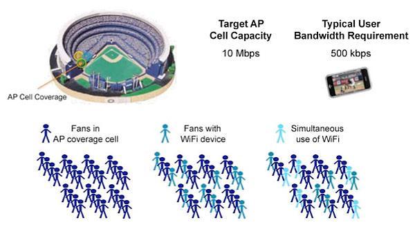 Cisco stadyum içi kablosuz ağ projesi üzerinde çalışıyor