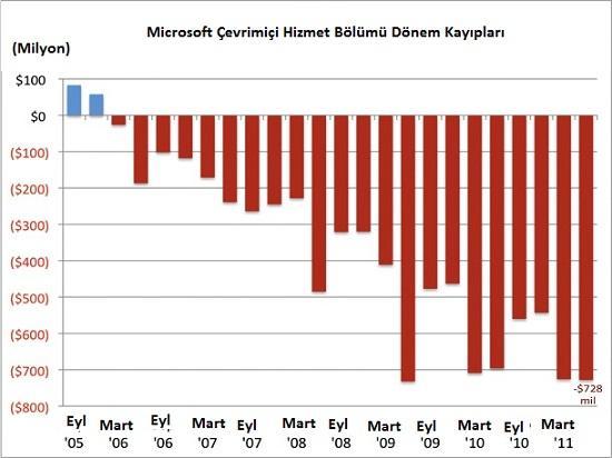 Microsoft'un Çevrimiçi Hizmet Bölümü yıl bazında 2.5 milyar dolar zarar etti