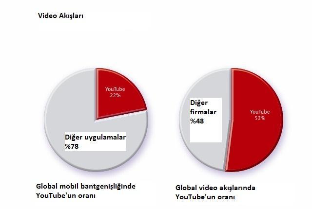 YouTube mobil veri kullanımının %22'sine ev sahipliği yapıyor