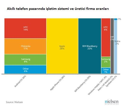 Nielsen raporuna göre Android ABD'deki akıllı telefonların %39'una hakim