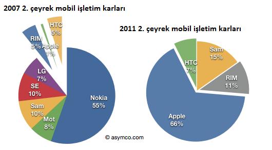 Apple mobil telefon endüstrisinin karının üçte ikisini topladı
